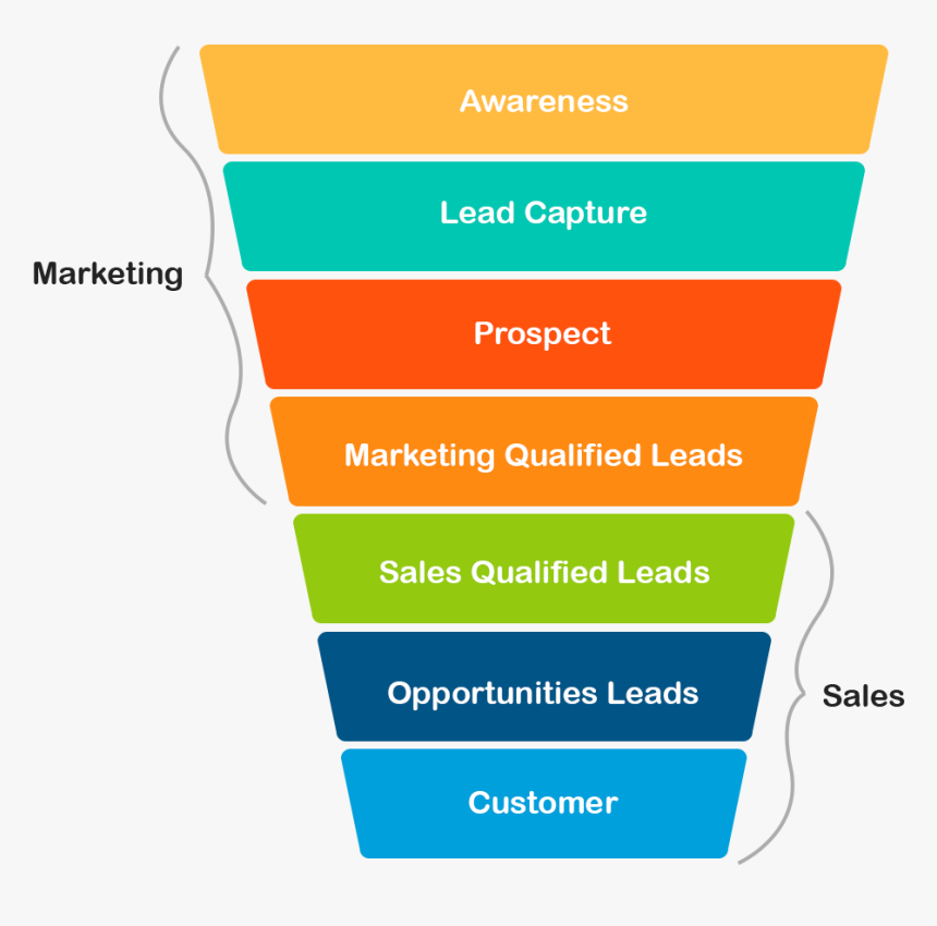 Funnel del Marketing Digital
