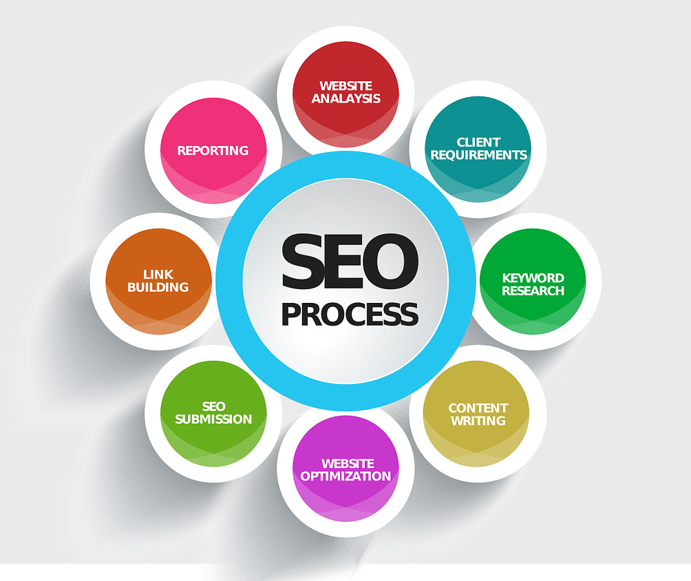 Link Building in the SEO process