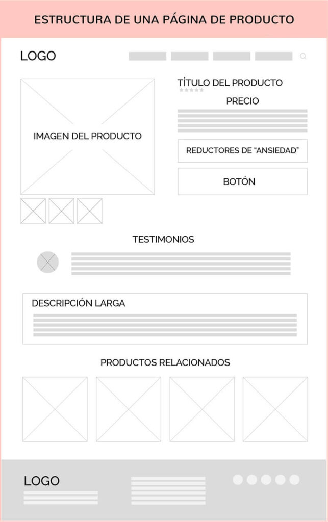 Making wireframes is essential for structuring the pages of a website well.